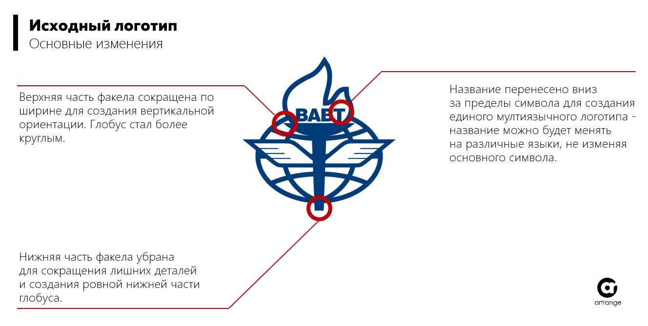 Фирменный стиль ВАВТ изменение логотипа