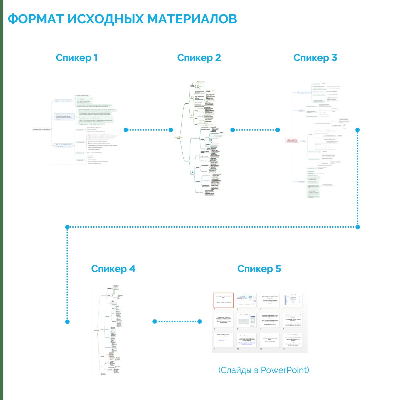 Формат исходных материалов презентации в Prezi