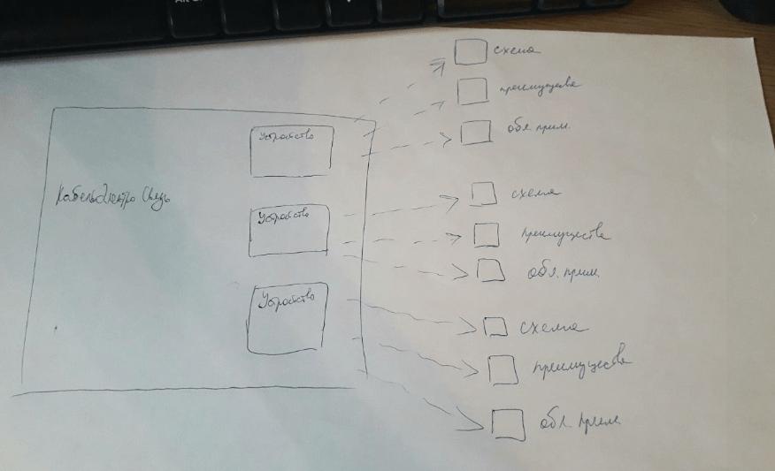 Структура 1 для презентации в Prezi ООО «КабельЭлектроСвязь»