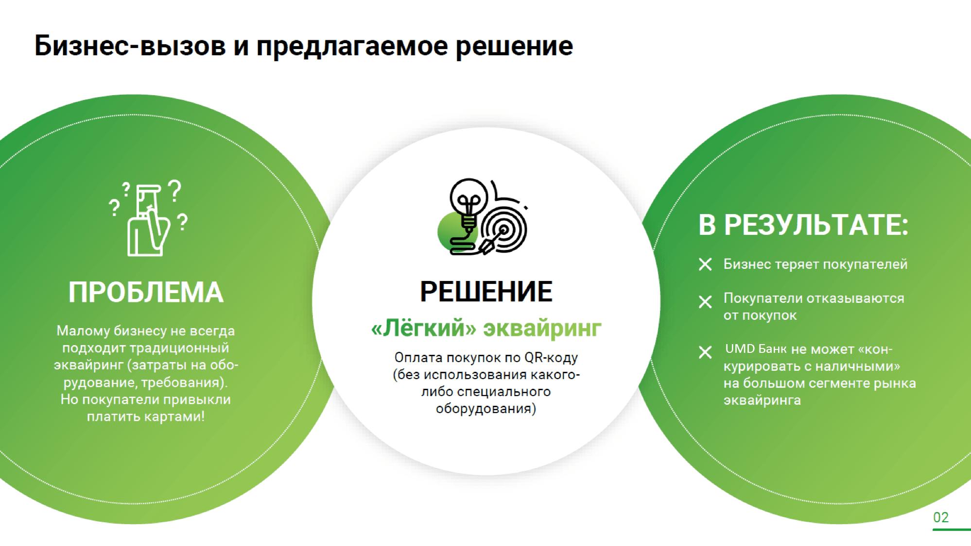 Презентация продукта для Сбербанк